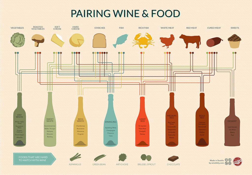 Früher musste vielleicht der Wein zum Essen passen. Foodpairing verlangt nach viel mehr: Wenn Aromen und Stoffe auf molekularer Ebene harmonieren, dann stimmt auch der Geschmack – so der Gedanke. Quelle: wikipedia.org